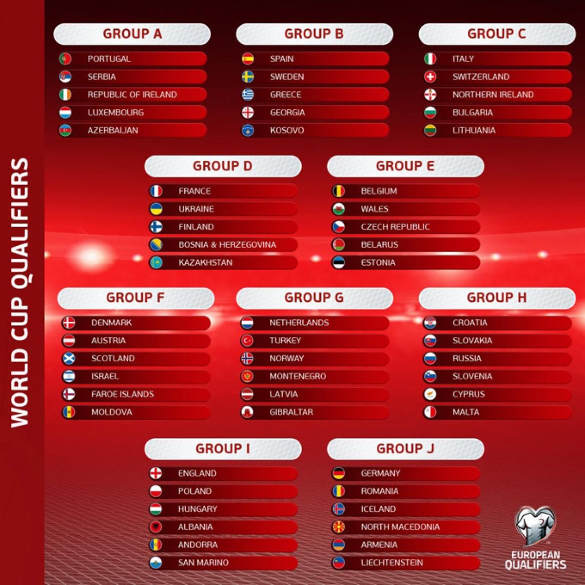 Các bảng đấu cụ thể vòng loại World Cup 2022 khu vực châu Âu. (Ảnh: UEFA).