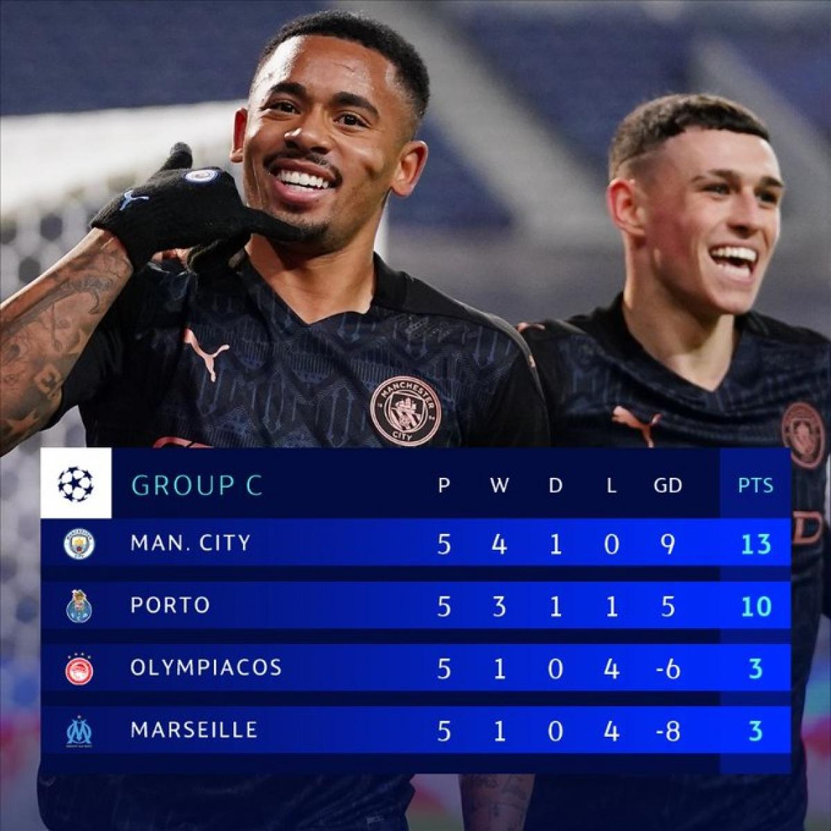 Man City và Porto sớm giành vé vào vòng 1/8.