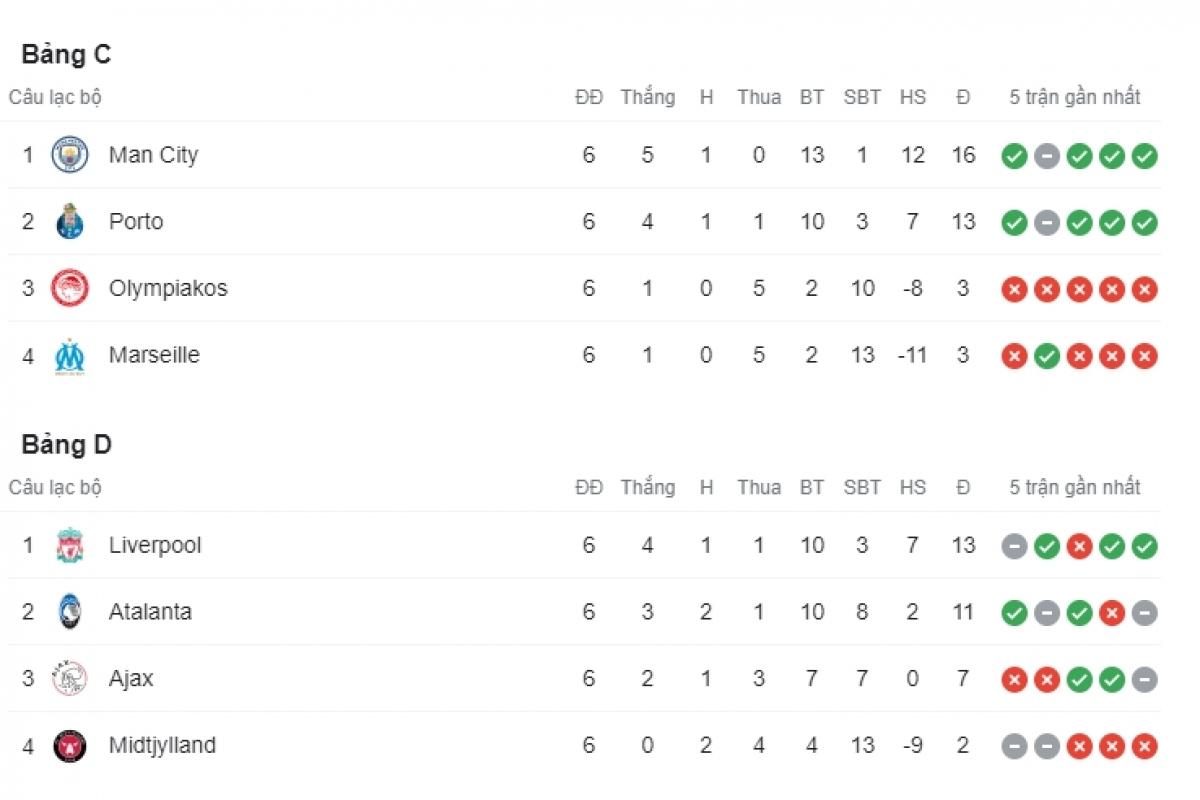 Bảng C và D hai đại diện của nước Anh là Man City và Liverpool đều nhất bảng đấu của mình.