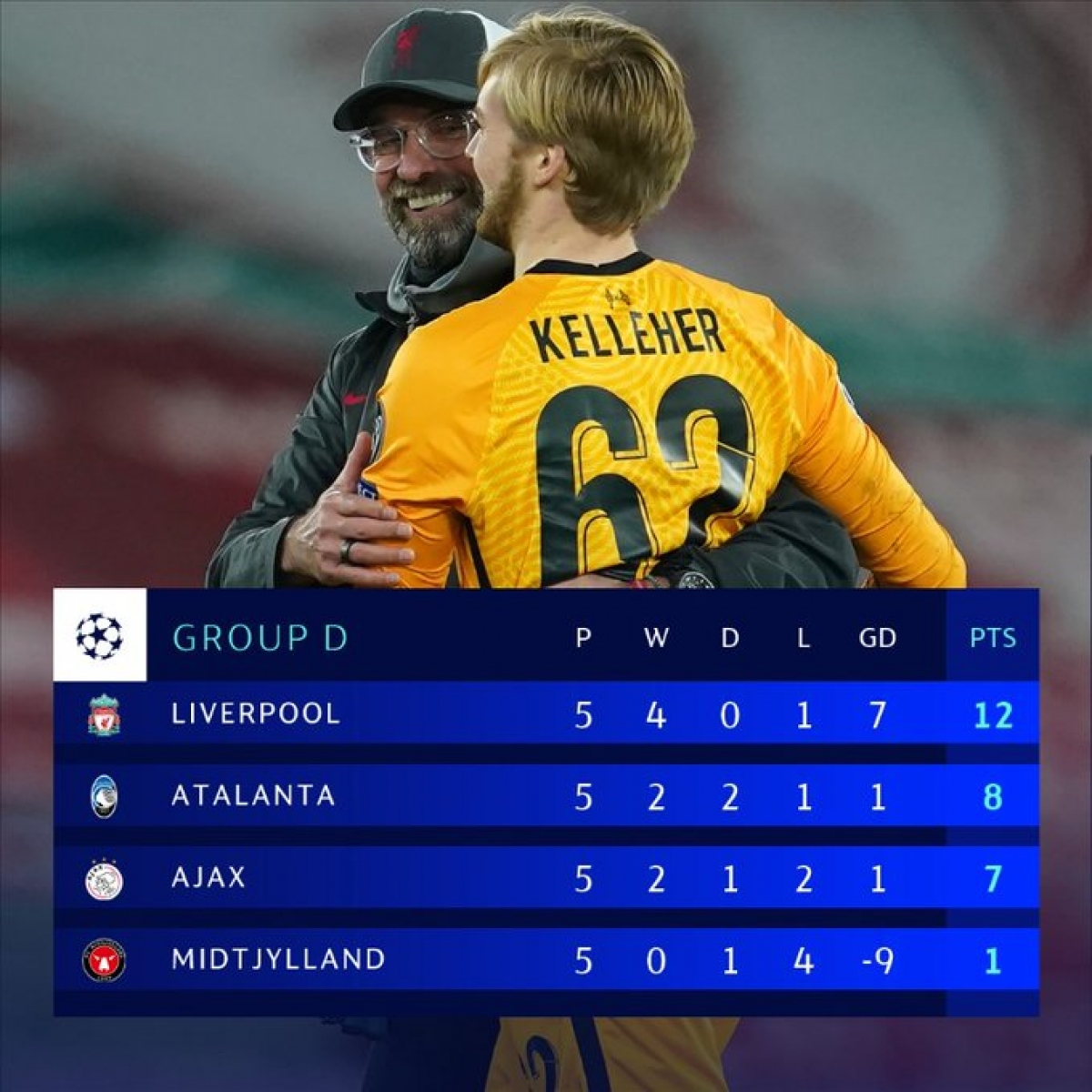 Liverpool vào vòng 1/8 với ngôi đầu bảng D.