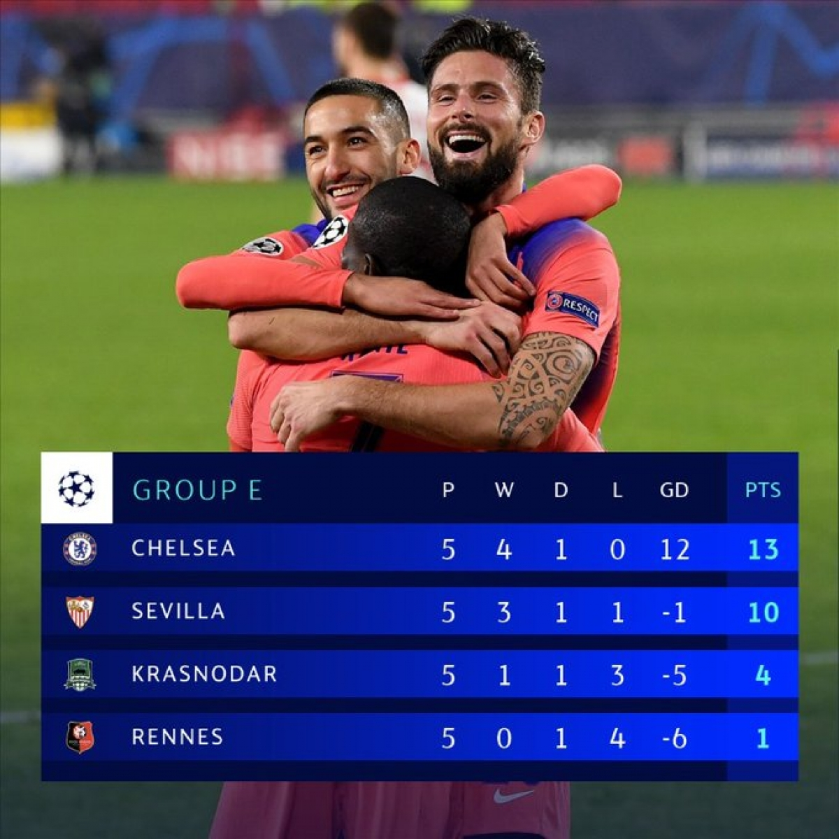 Chelsea và Sevilla xuất sắc giành vé sớm.