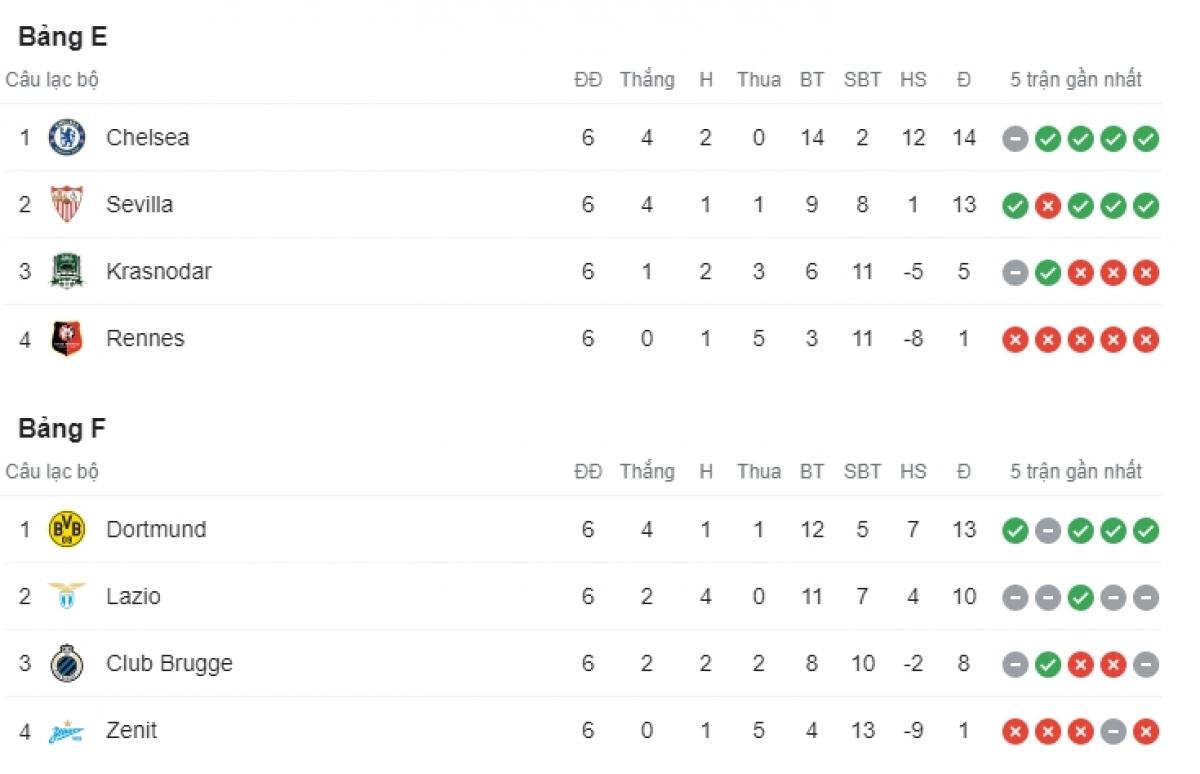 Chelsea dẫn đầu bảng E còn Dortmund đứng đầu bảng F.
