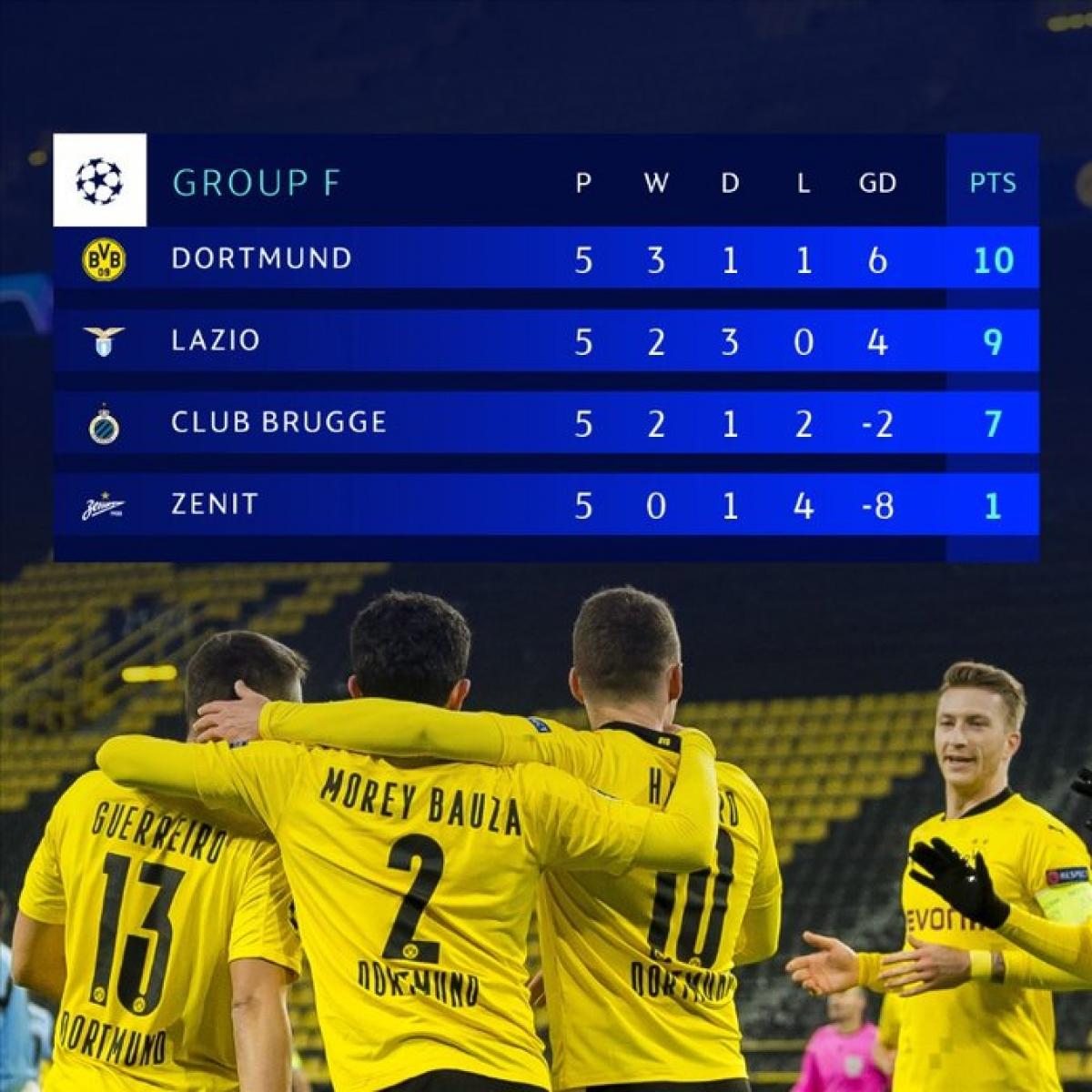 Dortmund giành tấm vé đầu tiên của bảng F.