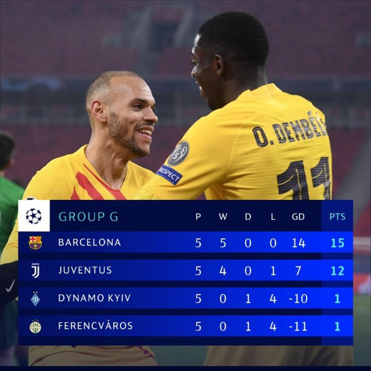 Barca và Juventus sớm giành vé đi tiếp với số điểm thuyết phục.