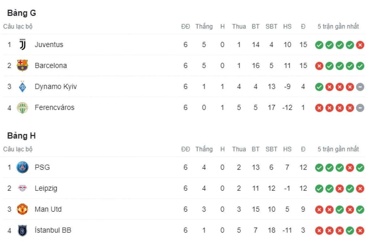 Juventus dẫn đầu bảng G trong khi MU bị loại khỏi vòng bảng.