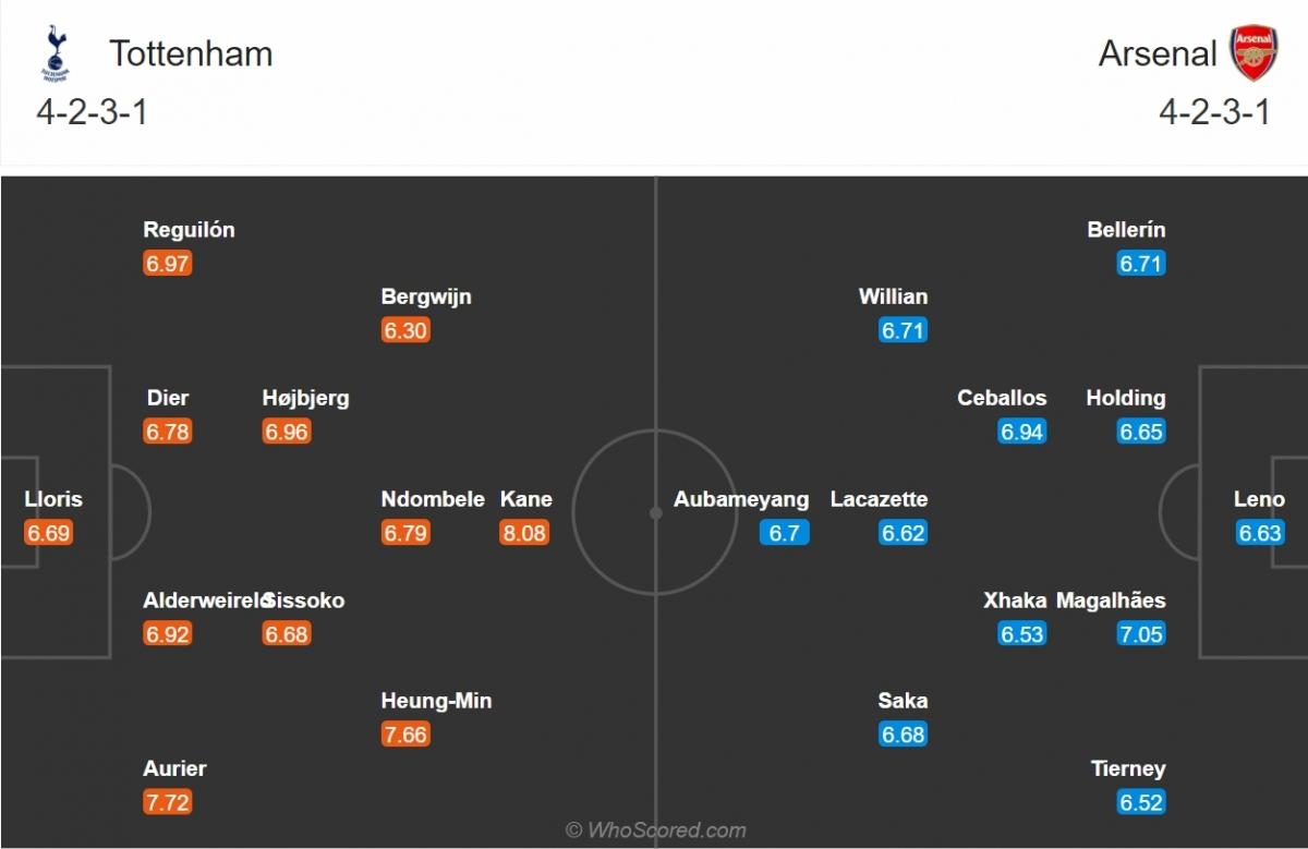 Đội hình dự kiến của Tottenham và Arsenal. (Ảnh: Whoscored)