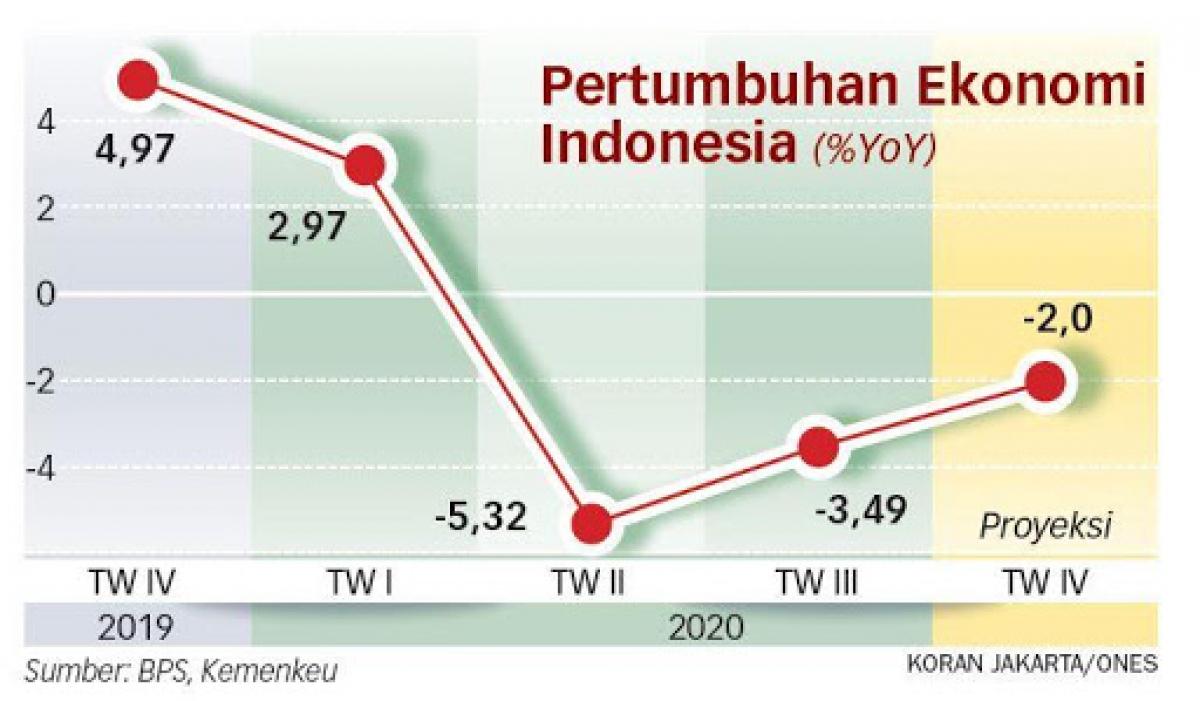 Biểu đồ tăng trưởng kinh tế Indonesia năm 2020 (Nguồn : Bộ tài chính Indonesia)