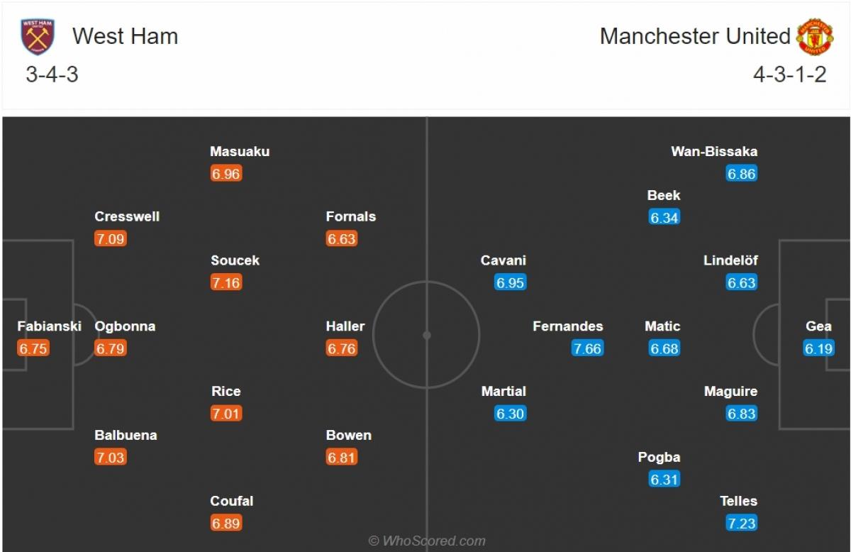 Đội hình dự kiến của West Ham và MU. (Ảnh: Whoscored)