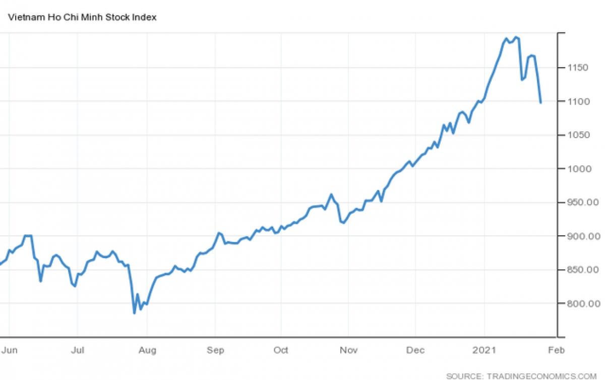 """VN-Index """"thủng"""" mốc 1.100 điểm, """"bay hơi"""" toàn bộ thành quả từ đầu năm."""