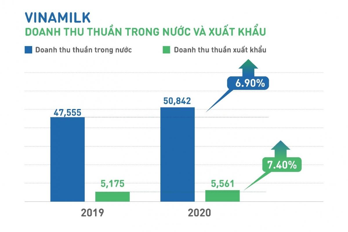 Doanh thu của Vinamilk tăng trưởng ổn định cả thị trường trong nước và xuất khẩu.