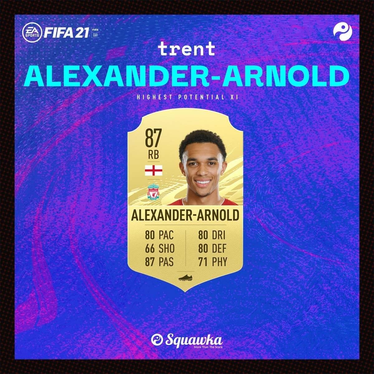 Hậu vệ phải: Trent Alexander-Arnold - Chỉ số ban đầu: 87 - Tiềm năng phát triển: 92