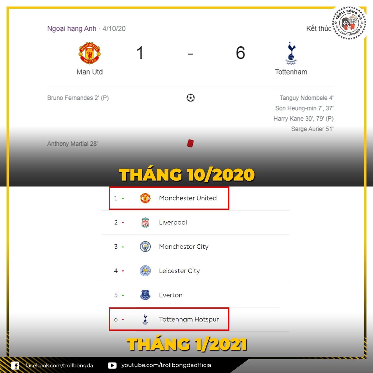 Tottenham, MU và những con số 1, 6 đầy ám ảnh. (Ảnh: Troll bóng đá).