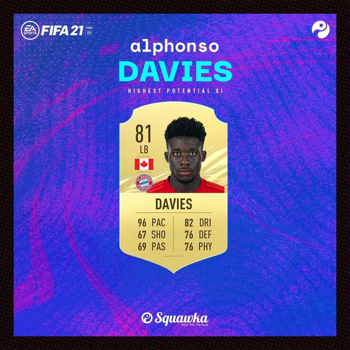 Hậu vệ trái: Alphonso Davies - Chỉ số ban đầu: 81 - Tiềm năng phát triển: 89