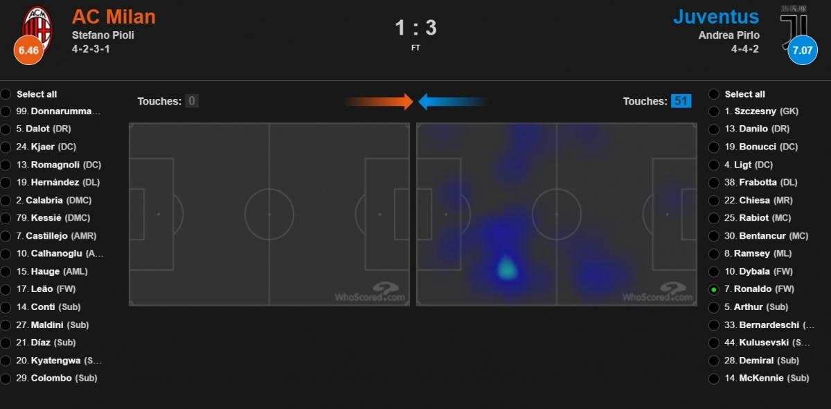 Bản đồ nhiệt cho thấy, Cristiano Ronaldo không dồn năng lượng để xâm nhập vòng cấm như thường lệ mà hoạt động khá xa khung thành AC Milan.