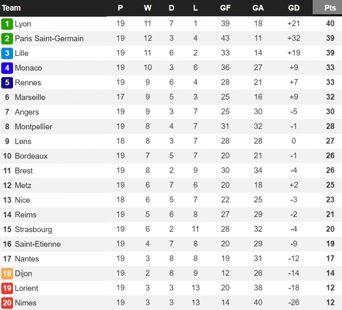 PSG chỉ kém ngôi đầu bảng của Lyon đúng 1 điểm.