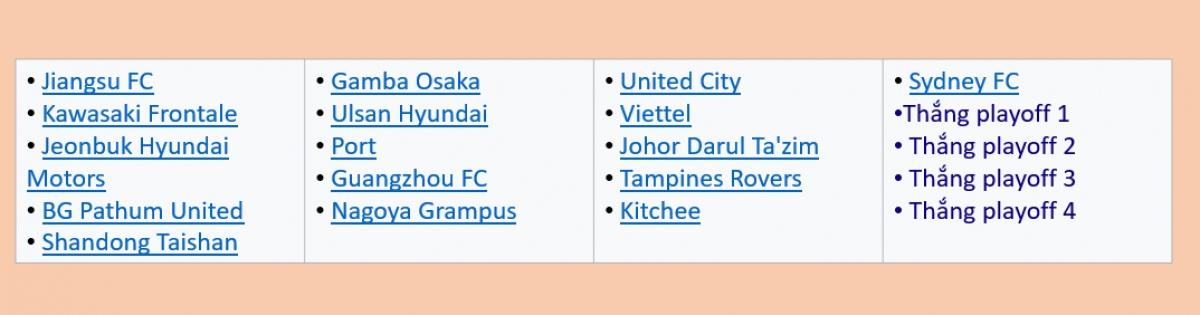 Phân nhóm hạt giống khu vực phía Đông của AFC Champions League 2021.