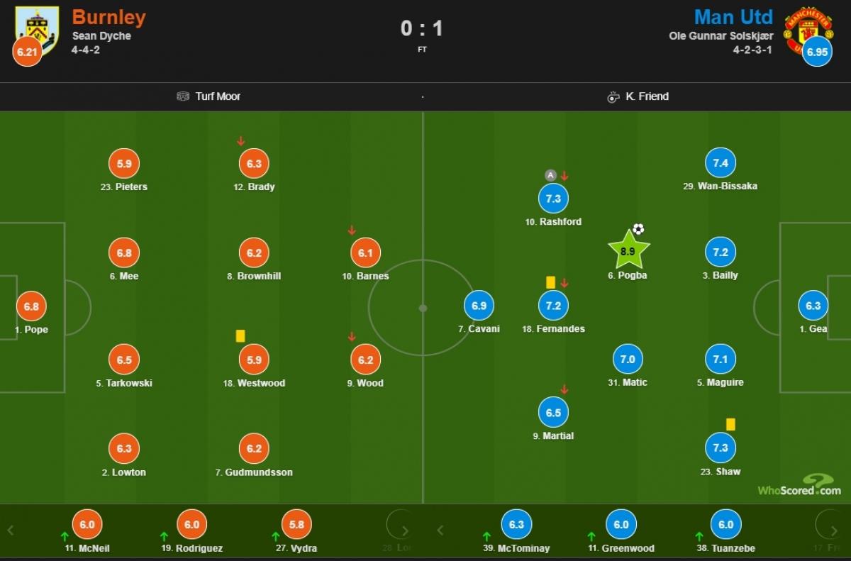Chấm điểm trận Burnley 0-1 MU. (Ảnh: Whoscored)