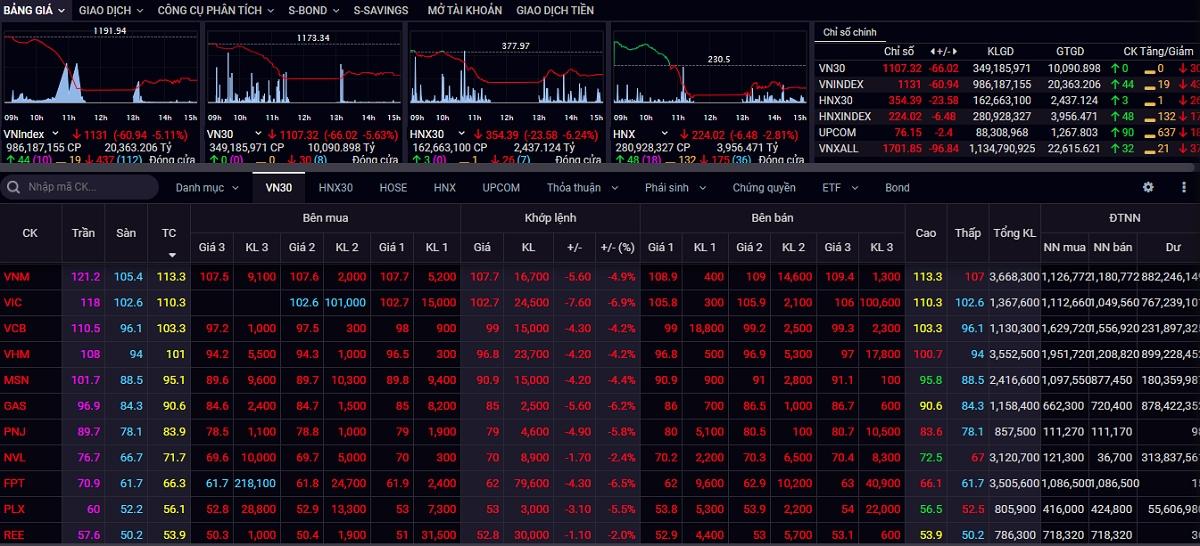 Thị trường chứng khoán tràn ngập sắc đỏ.