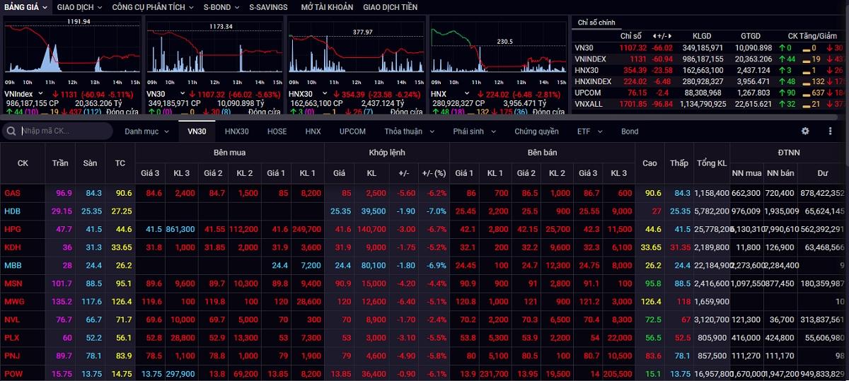 Chốt phiên giao dịch chiều 19/1, VN-Index mất gần 61 điểm.