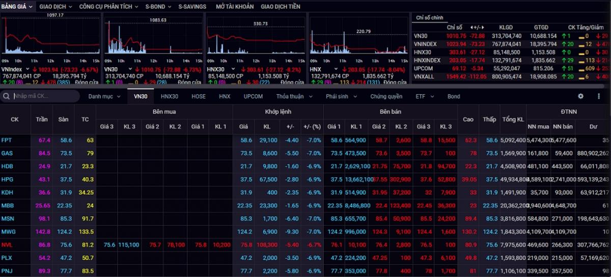 VN-Index trượt dốc 73,23 điểm và HNX-Index mất 17,74 điểm trong phiên giao dịch ngày 28/1