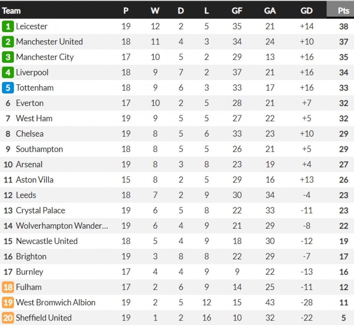 BXH Premier League. (Ảnh: Whoscored)