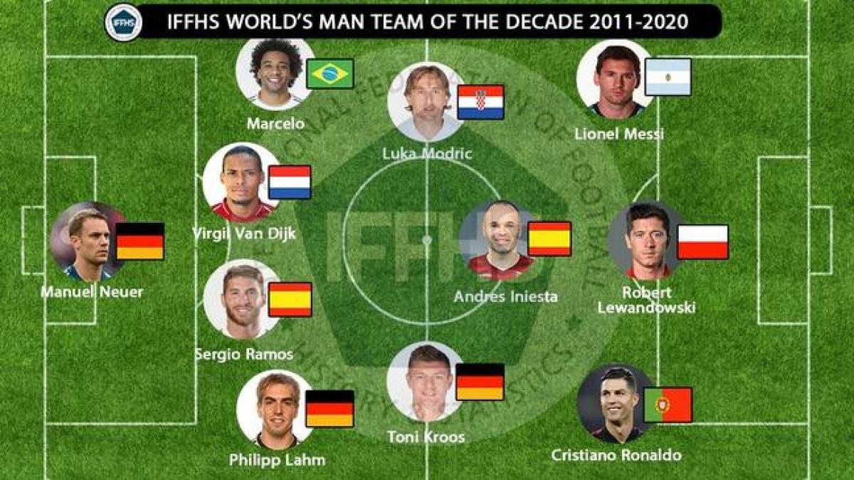 Đội hình xuất sắc nhất thập kỷ 2011-2020 doIFFHS bình chọn