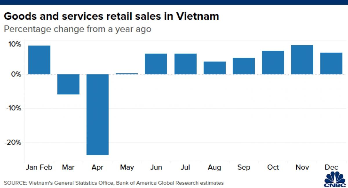 Doanh số bán lẻ hàng hóa, dịch dịch của Việt Nam bật tăng trở lại vào những tháng cuối năm 2020. (Nguồn: CNBC)
