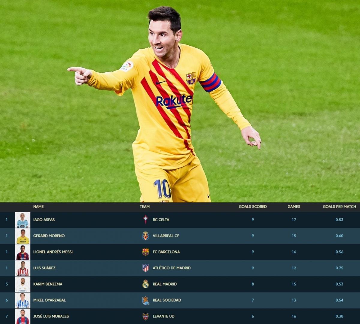 Messi là 1 trong 4 chân sút dẫn đầu BXH Vua phá lưới La Liga