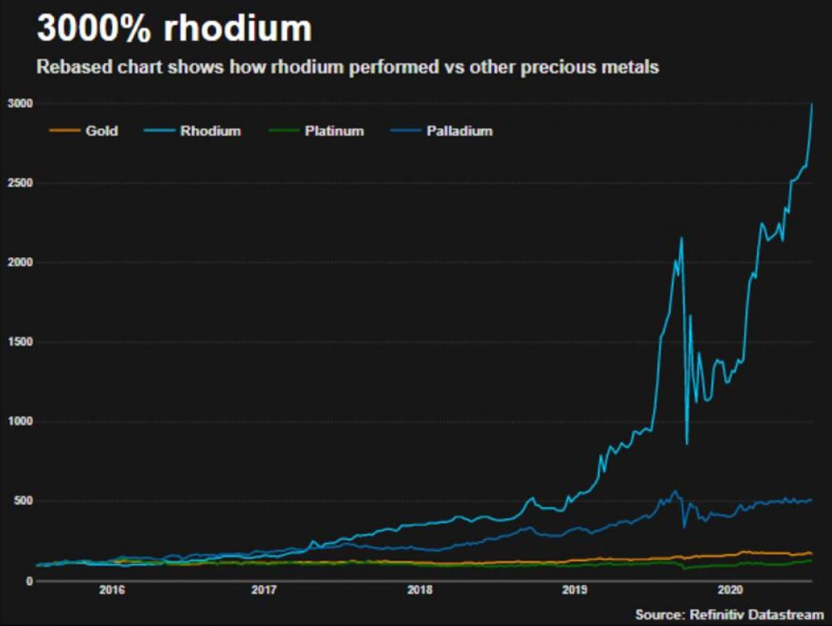 Chỉ trong vòng 5 năm qua, giá Rhodium đã tăng 3000%, và hiện nay chỉ cần 1,5 kg rhodium đã có giá trị tới gần 1 triệu USD.