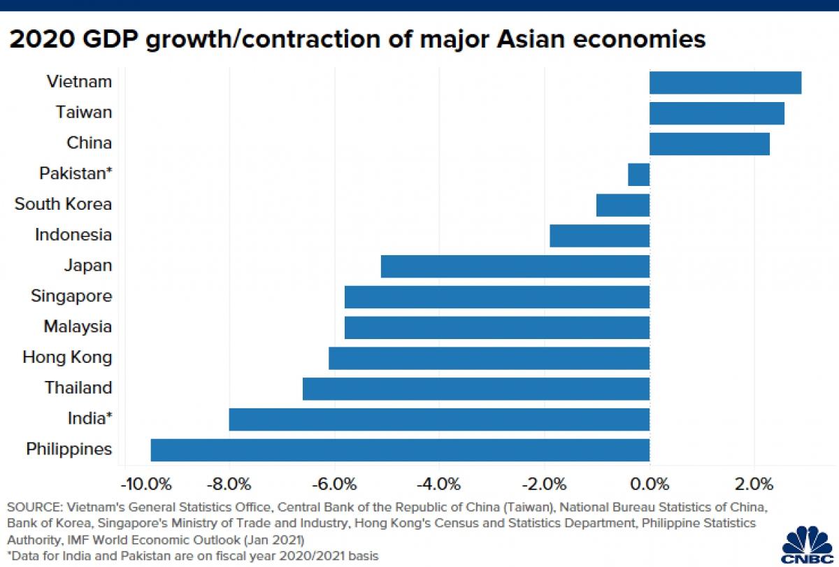 Tăng trưởng kinh tế của một số nước ở châu Á trong năm 2020. (Nguồn: CNBC)