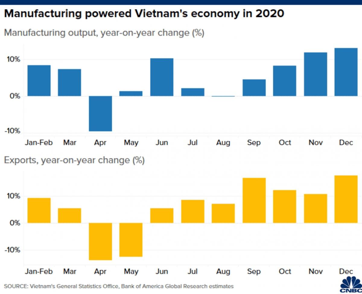Sản xuất và xuất khẩu của Việt Nam tăng trưởng tốt trong năm 2020. (Nguồn: CNBC)