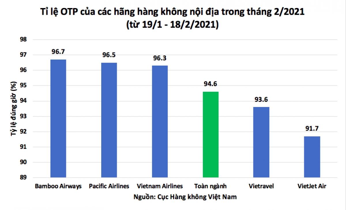 Bamboo Airways dẫn đầu toàn ngành về tỷ lệ bay đúng giờ, đạt 96,7%.