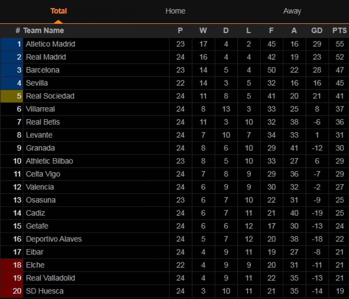 Bảng xếp hạng thời của La Liga.