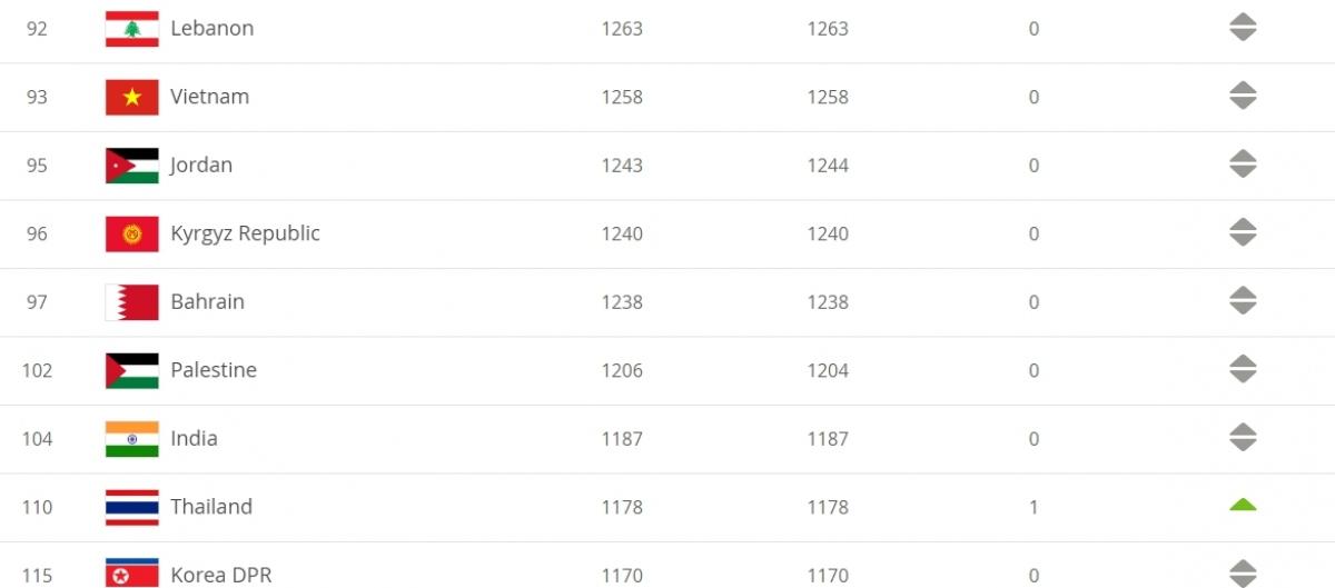 ĐT Việt Nam xếp hạng 93 thế giới.
