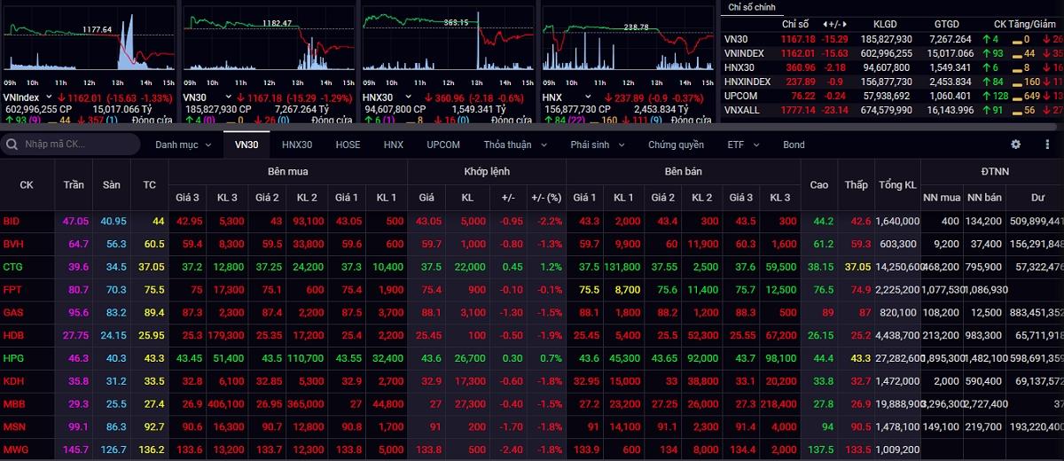 Áp lực từ thị trường chứng khoán châu Á đang đỏ lửa, VN-Index mất 15,63 điểm.