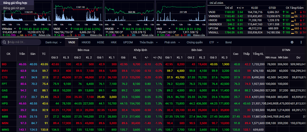 Thị trường giằng co trong cả phiên 25/2 với sắc xanh và sắc đỏ đan xen nhau.