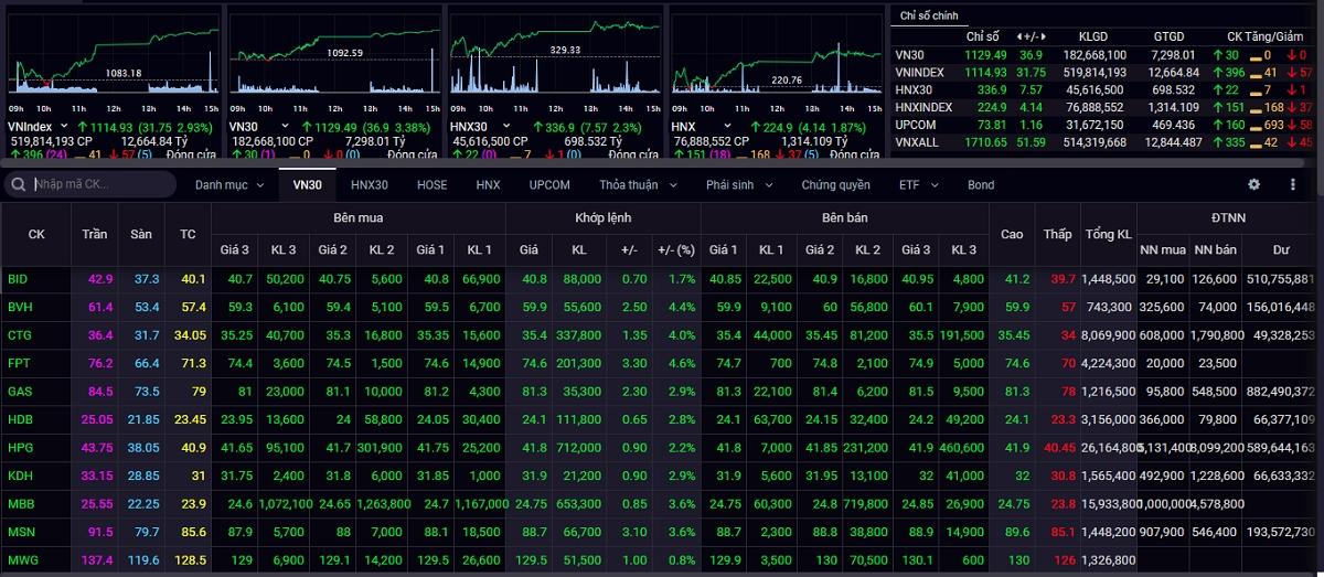 Sắc xanh áp đảo, VN-Index tăng gần 32 điểm trong phiên giao dịch cuối năm Canh Tý