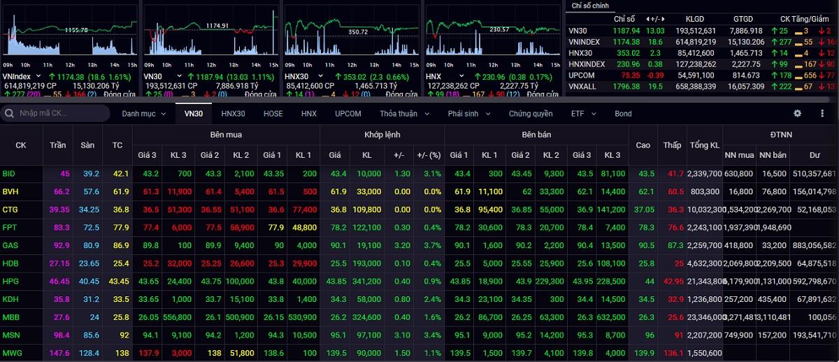 Chỉ số VN-Index tiếp tục bứt phá mạnh trong phiên giao dịch ngày 18/2