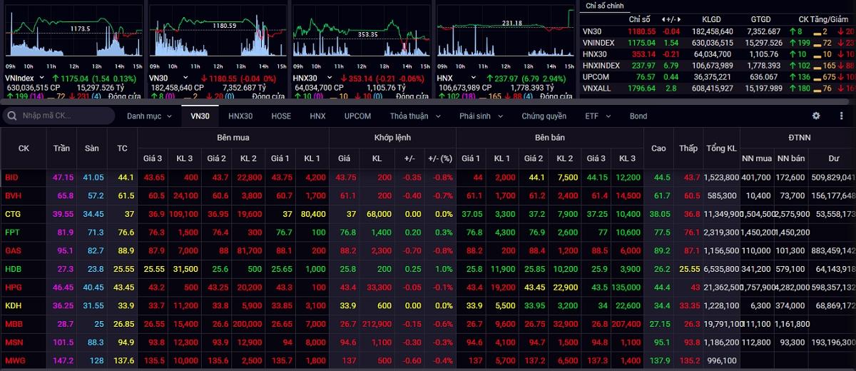 Thanh khoản tăng đã giúp thị trường lấy lại sắc xanh ở những phút cuối