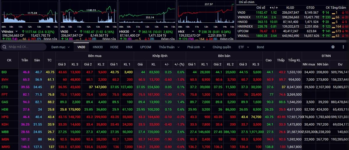 VN-Index tăng nhẹ lên sát 1.178 điểm