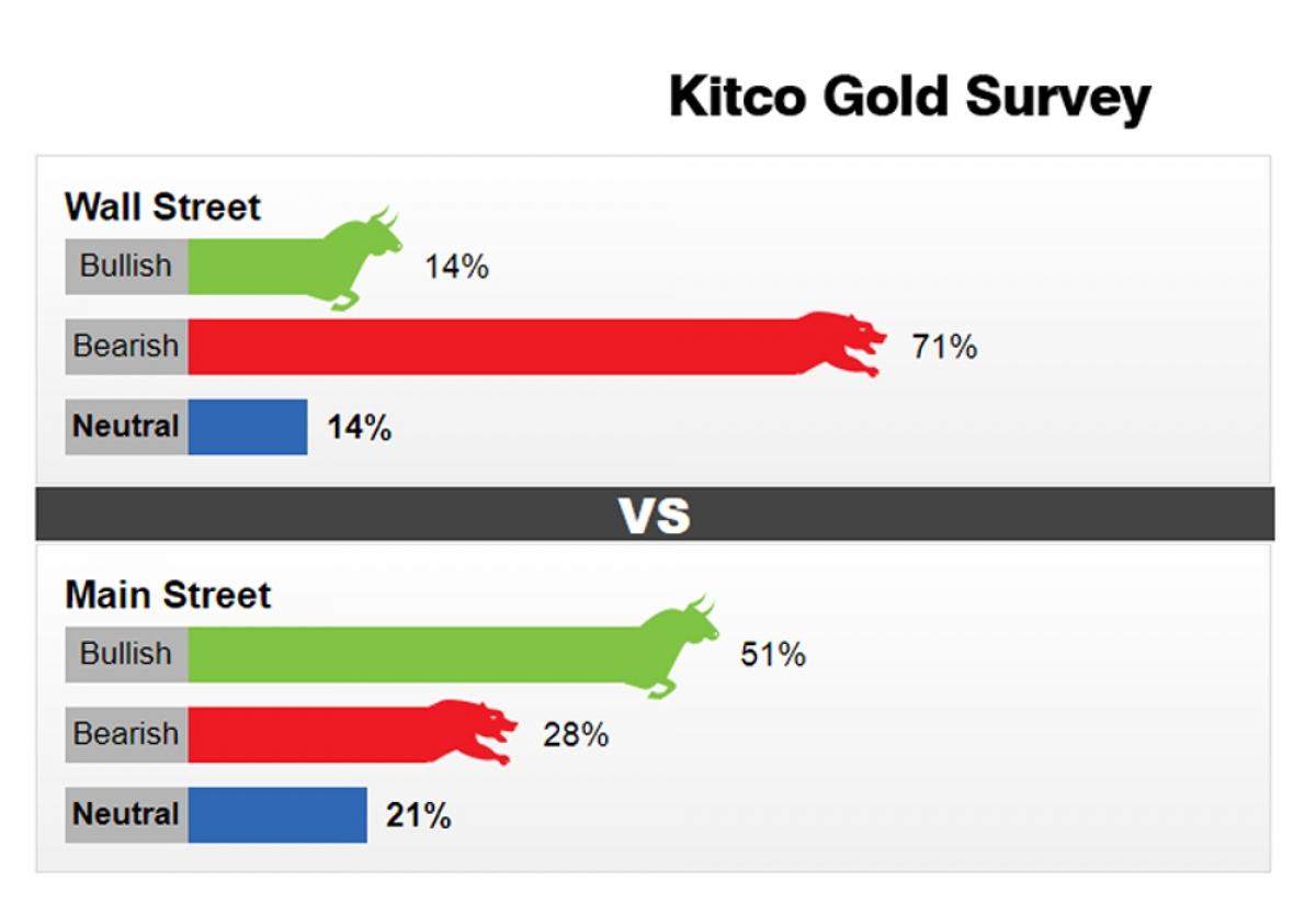 Kết quả khảo sát triển vọng giá vàng tuần này (15 - 21/2/2021) trên Kitco News.