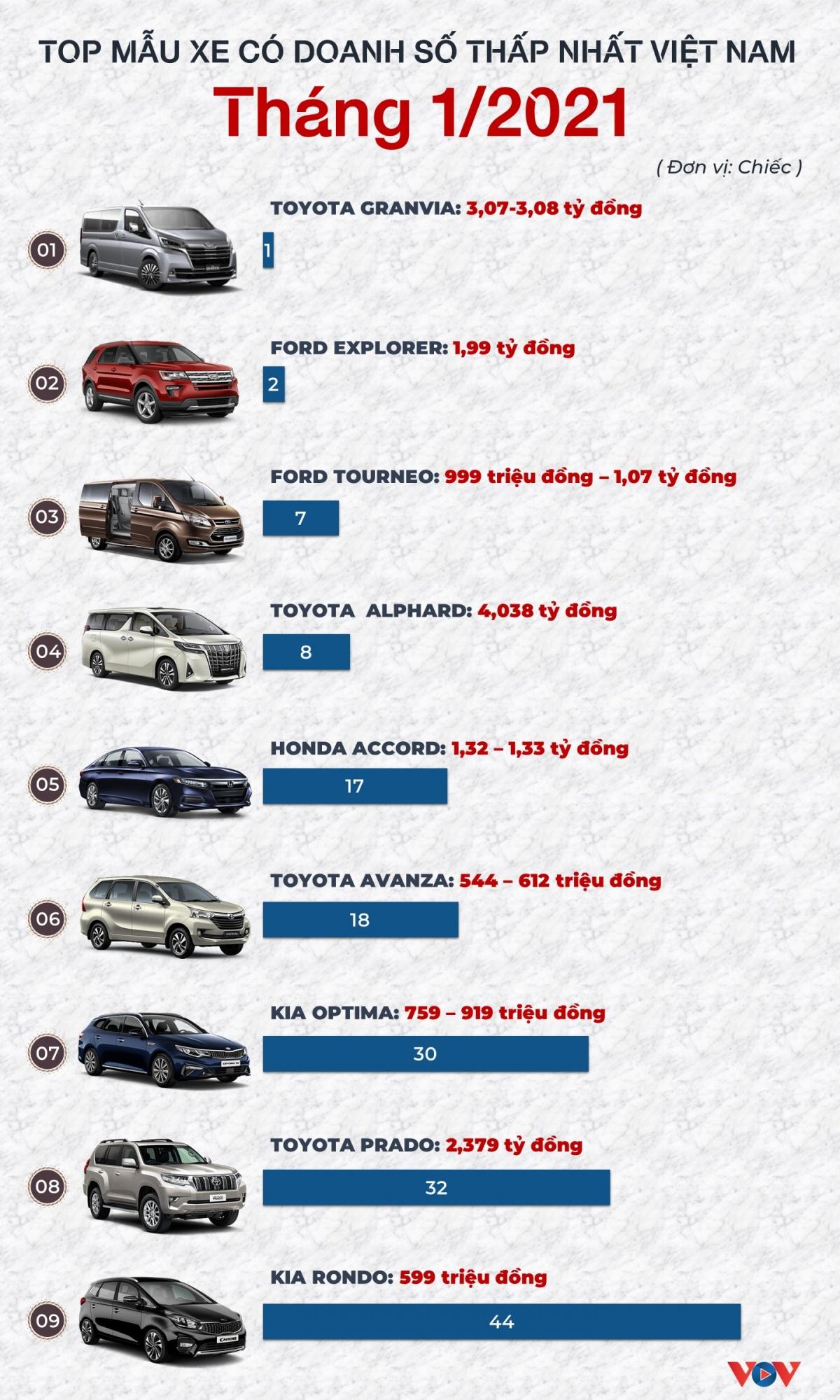 Theo số liệu báo cáo của VAMA (Hiệp hội các nhà sản xuất ô tô Việt Nam), TC Motor, VinFast./.