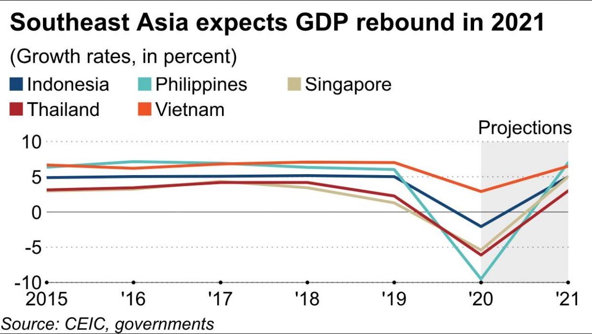 Dự báo phục hồi GDP của các nước Đông Nam Á, trong đó có Việt Nam (đường màu cam) trong năm 2021.