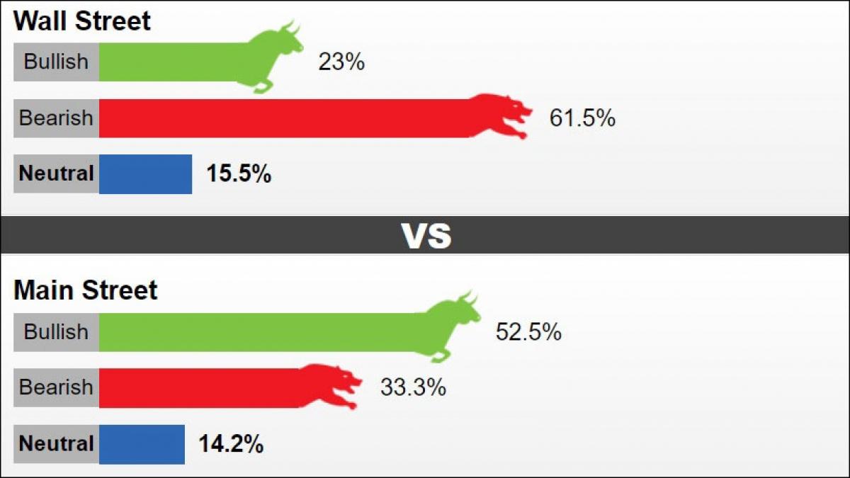 Tỷ lệ nhận định giá vàng tuần tới theo khảo sát của Kitco News.