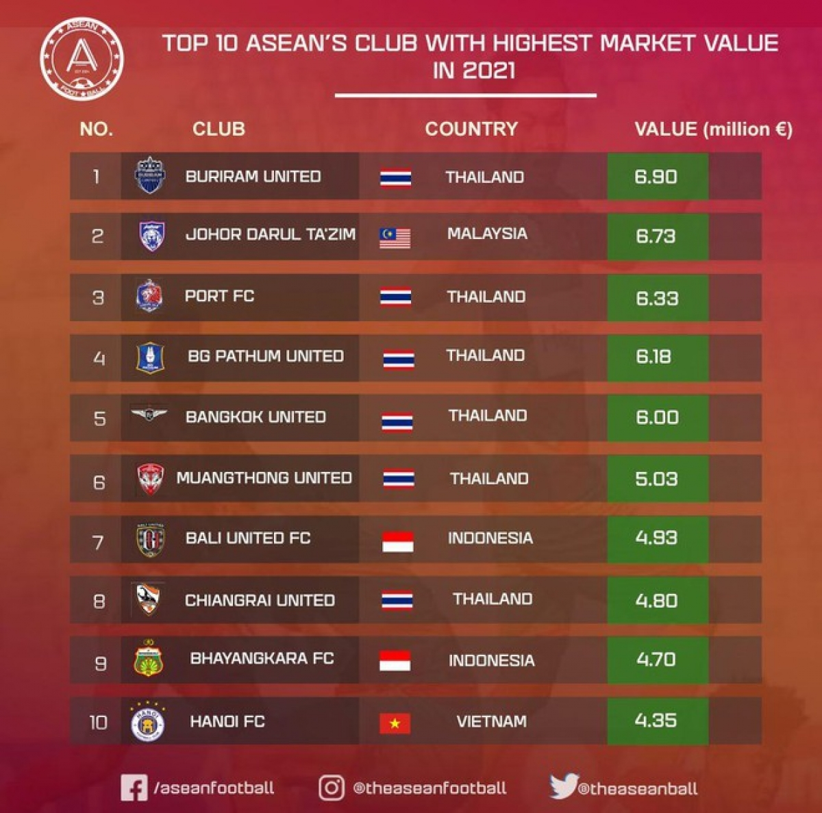 List of top 10 ASEAN clubs with highest market value