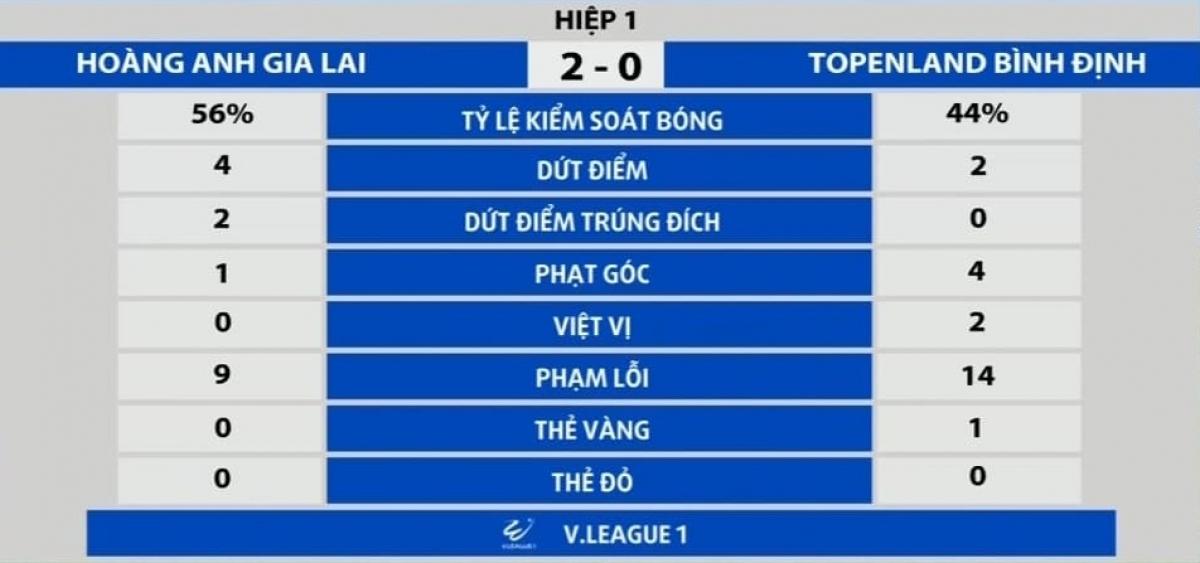 Thông số hiệp 1 trận đấu HAGL - Bình Định.