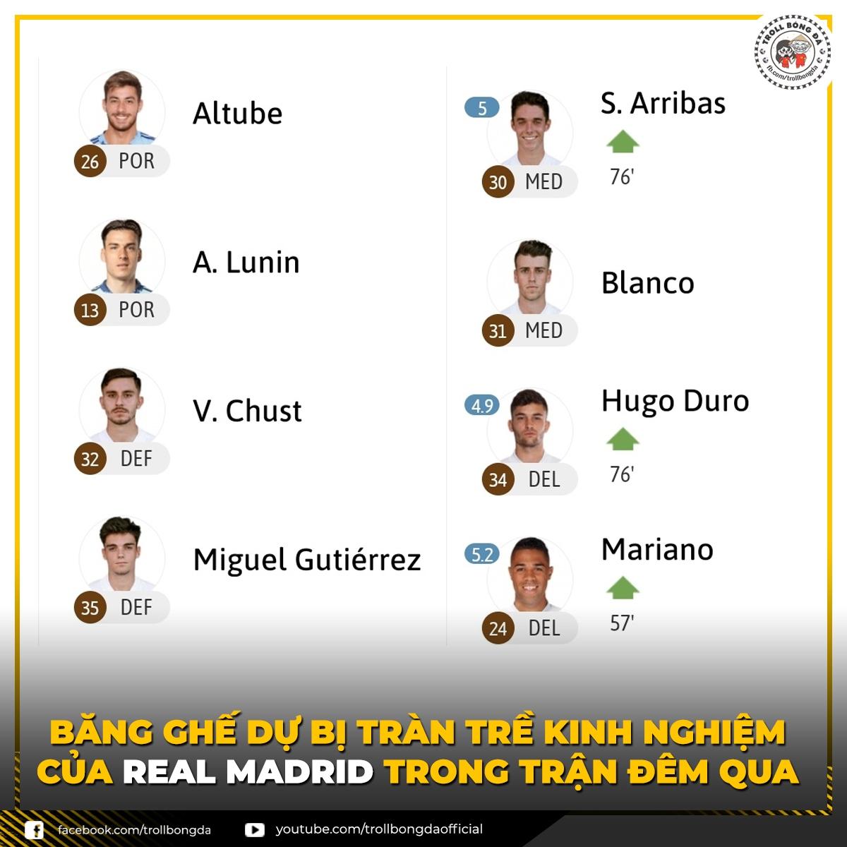 """Real Madrid có đội hình dự bị """"siêu lạ lẫm"""" trong trận đấu rạng sáng nay. (Ảnh: Troll bóng đá)."""