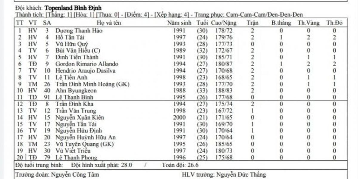 Danh sách đăng ký thi đấu của CLB Bình Định. (Ảnh: VPF).