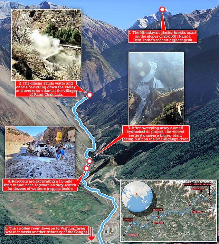 Nước lũ gây ra bởi sự cố sập sông băng đổ xuống một thung lũng ở miền bắc Ấn Độ; Nguồn: dailymail.co.uk