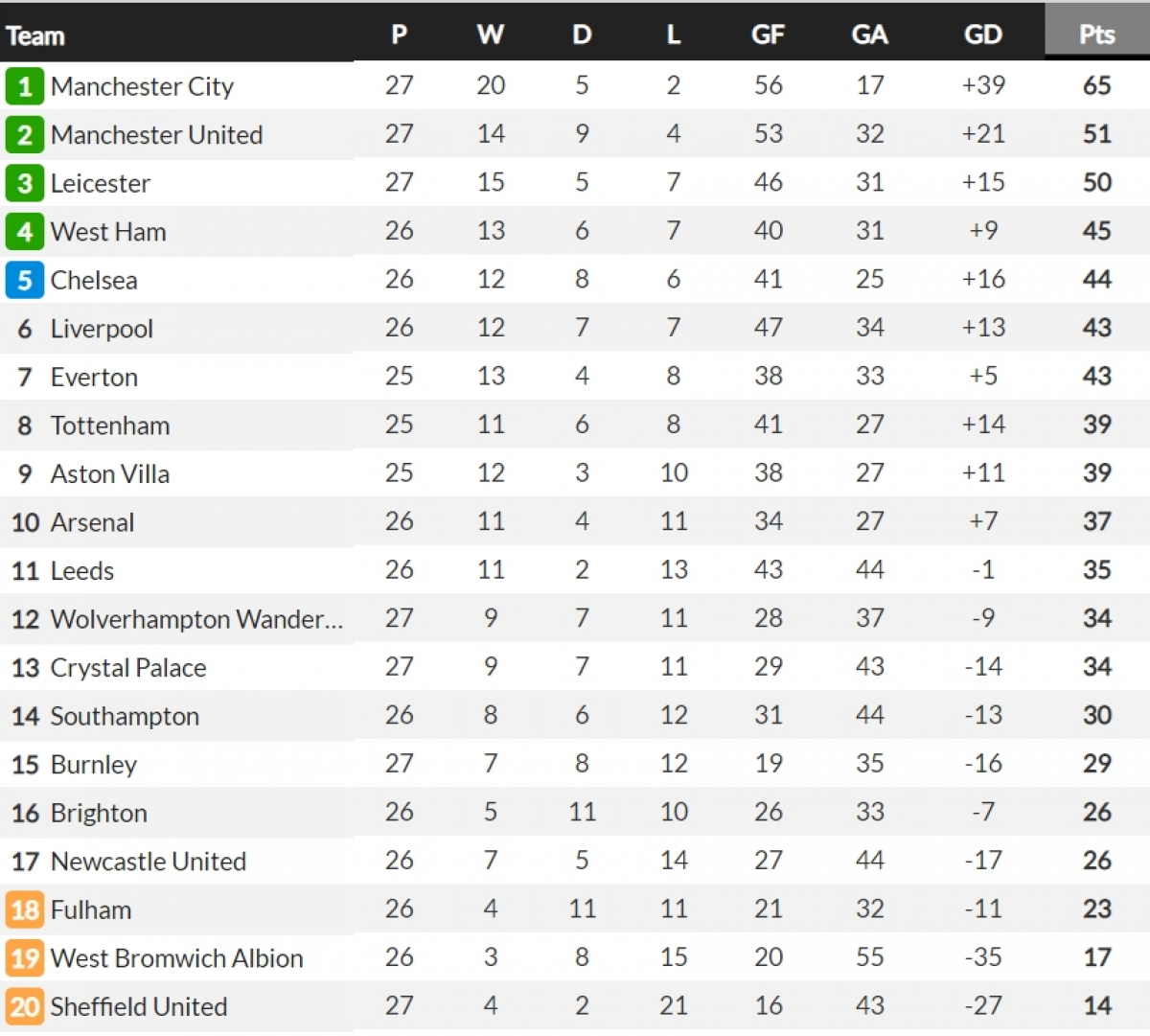 Sau trận hòa 1-1 trên sân Turf Moor, Leicester vẫn kém MU 1 điểm còn Burnley tạm thời nới rộng cách biệt với nhóm xuống hạng lên thành 6 điểm.